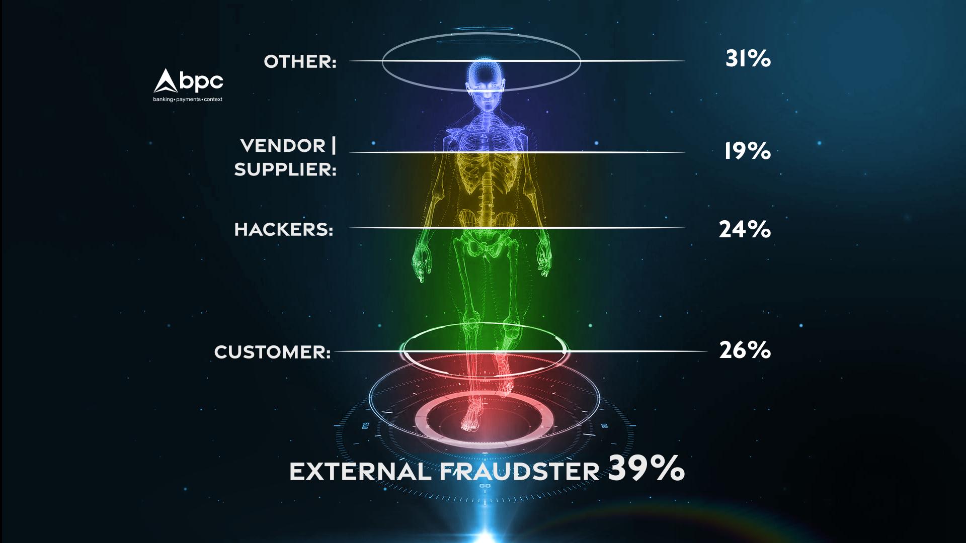 Bodyscan_BPC_external fraudster